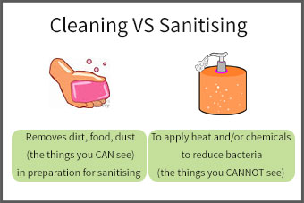 infographic explaining the differences between cleaning and sanitising and how they relate to a cold storage environment